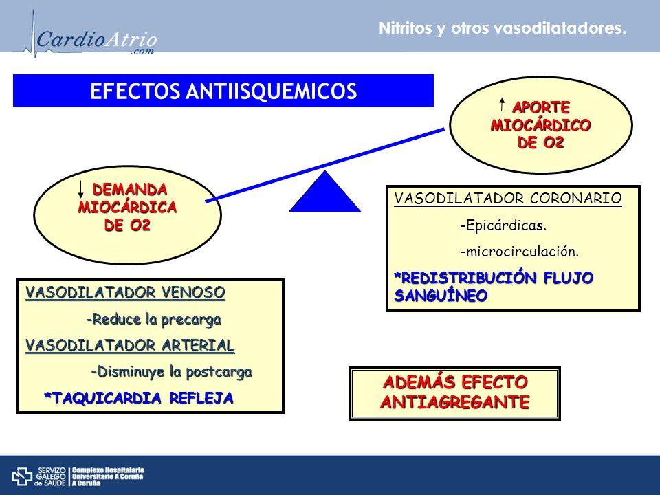 Nitritos y otros vasodilatadores. DEMANDA MIOCÁRDICA DE O2 APORTE MIOCÁRDICO DE O2 VASODILATADOR VENOSO -Reduce la precarga -Reduce la precarga VASODI