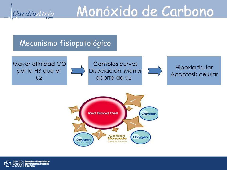 Mon ó xido de Carbono Mayor afinidad CO por la HB que el 02 Cambios curvas Disociación. Menor aporte de 02 Hipoxia tisular Apoptosis celular Mecanismo