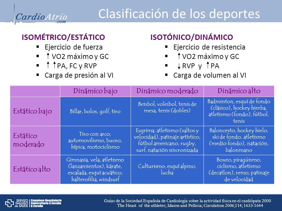 Clasificación de los deportes ISOMÉTRICO/ESTÁTICO Ejercicio de fuerza VO2 máximo y GC PA, FC y RVP Carga de presión al VI ISOTÓNICO/DINÁMICO Ejercicio