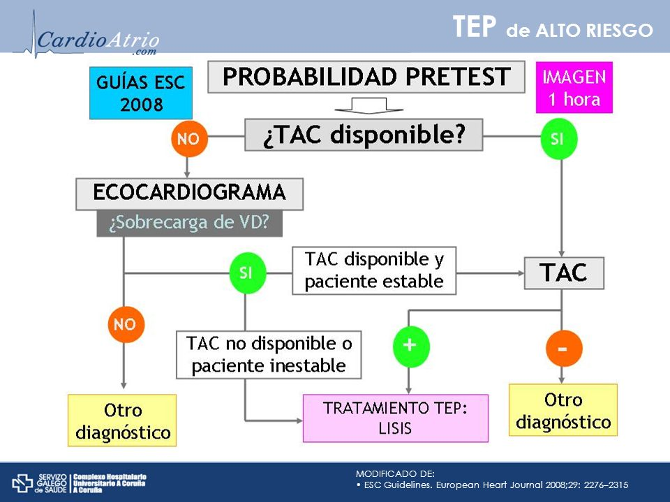 TEP de ALTO RIESGO MODIFICADO DE: ESC Guidelines. European Heart Journal 2008;29: 2276–2315