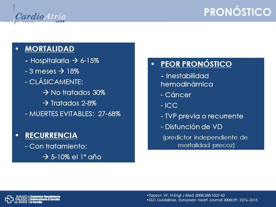 PRONÓSTICO MORTALIDAD - Hospitalaria 6-15% - 3 meses 18% - CLÁSICAMENTE: No tratados 30% Tratados 2-8% - MUERTES EVITABLES: 27-68% RECURRENCIA - Con t