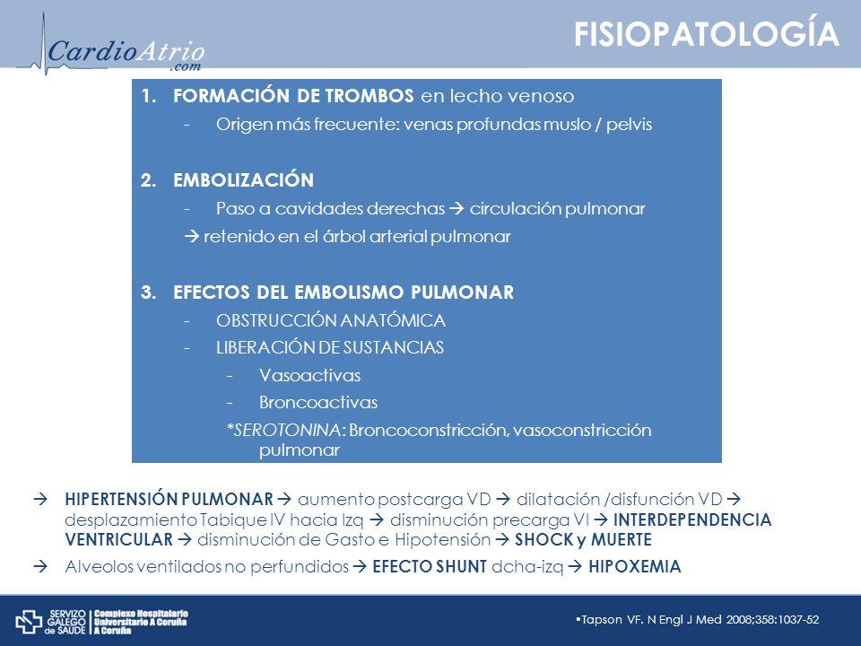 Tapson VF. N Engl J Med 2008;358:1037-52 1. FORMACIÓN DE TROMBOS en lecho venoso -Origen más frecuente: venas profundas muslo / pelvis 2.EMBOLIZACIÓN