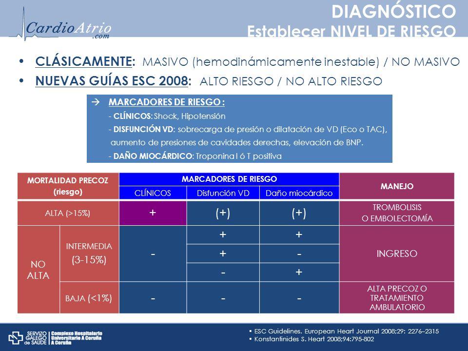 ESC Guidelines. European Heart Journal 2008;29: 2276–2315 Konstantinides S. Heart 2008;94:795-802 CLÁSICAMENTE: MASIVO (hemodinámicamente inestable) /