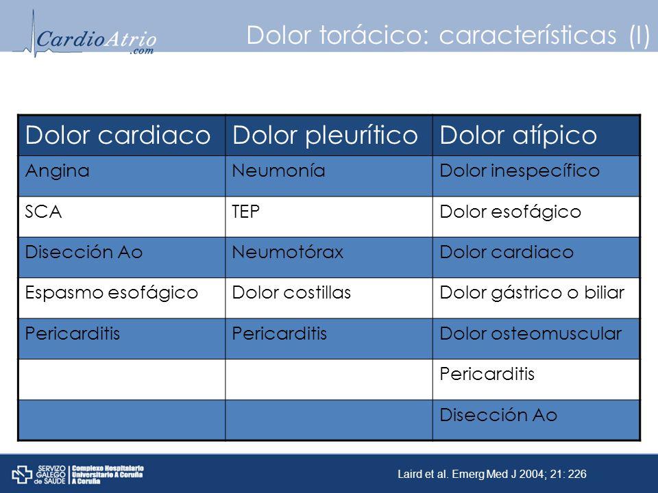 Dolor torácico: características (I) Dolor cardiacoDolor pleuríticoDolor atípico AnginaNeumoníaDolor inespecífico SCATEPDolor esofágico Disección AoNeu