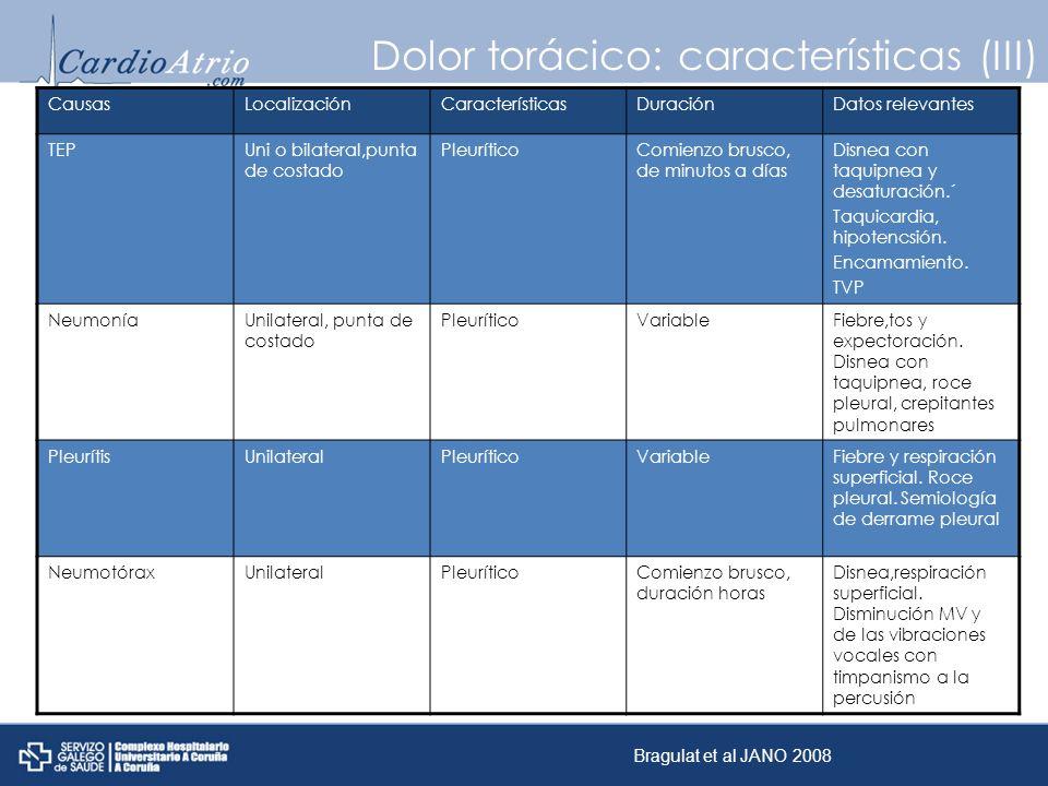 Dolor torácico: características (III) CausasLocalizaciónCaracterísticasDuraciónDatos relevantes TEPUni o bilateral,punta de costado PleuríticoComienzo
