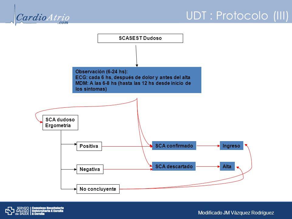 SCASEST Dudoso Observación (6-24 hs): ECG: cada 6 hs, después de dolor y antes del alta MDM: A las 6-8 hs (hasta las 12 hs desde inicio de los síntoma