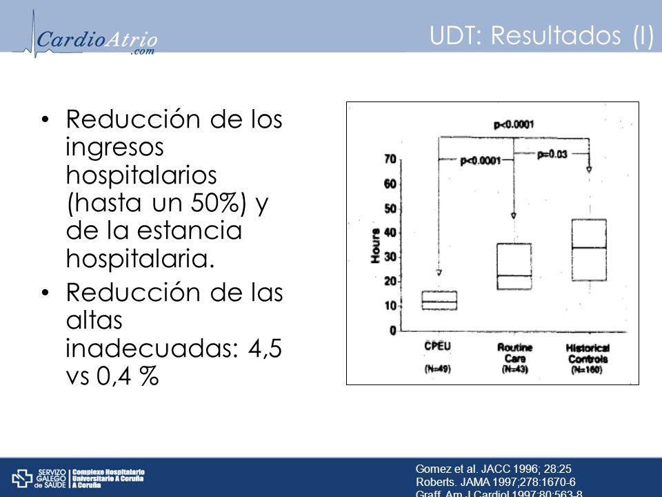 UDT: Resultados (I) Reducción de los ingresos hospitalarios (hasta un 50%) y de la estancia hospitalaria. Reducción de las altas inadecuadas: 4,5 vs 0