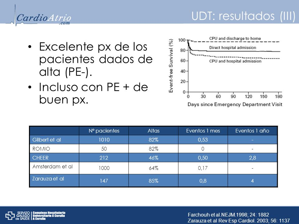 UDT: resultados (III) Excelente px de los pacientes dados de alta (PE-). Incluso con PE + de buen px. Nº pacientesAltasEventos 1 mesEventos 1 año Gilb