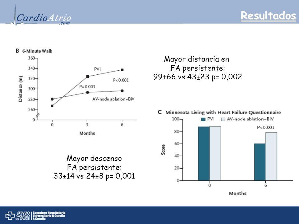 Resultados Mayor distancia en FA persistente: 99±66 vs 43±23 p= 0,002 Mayor descenso FA persistente: 33±14 vs 24±8 p= 0,001