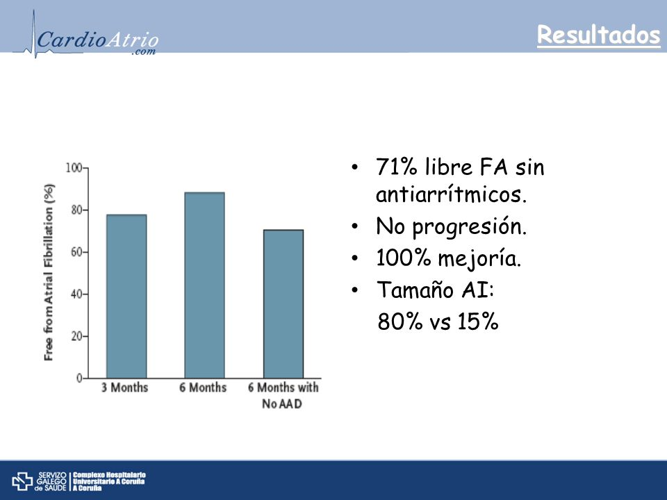 Resultados 71% libre FA sin antiarrítmicos. No progresión. 100% mejoría. Tamaño AI: 80% vs 15%