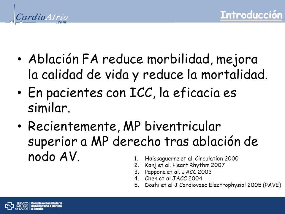 Introducción Ablación FA reduce morbilidad, mejora la calidad de vida y reduce la mortalidad.