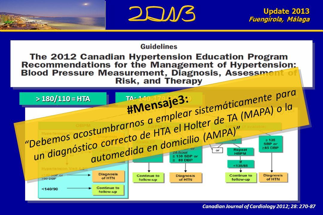 Update 2010 Fuengirola, Málaga Update 2013 Fuengirola, Málaga Canadian Journal of Cardiology 2012; 28: 270-87 TA: 140-179/90-109 #Mensaje3: Debemos acostumbrarnos a emplear sistemáticamente para un diagnóstico correcto de HTA el Holter de TA (MAPA) o la automedida en domicilio (AMPA) #Mensaje3: Debemos acostumbrarnos a emplear sistemáticamente para un diagnóstico correcto de HTA el Holter de TA (MAPA) o la automedida en domicilio (AMPA) > 180/110 = HTA