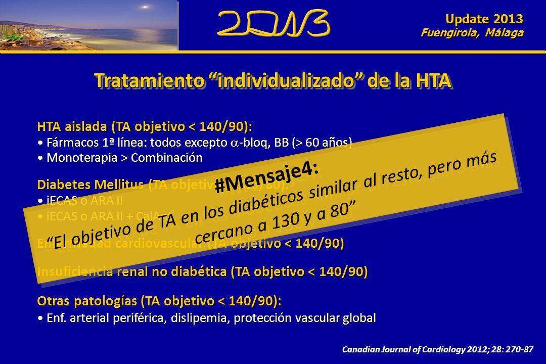 Update 2010 Fuengirola, Málaga Update 2013 Fuengirola, Málaga Canadian Journal of Cardiology 2012; 28: 270-87 Tratamiento individualizado de la HTA HTA aislada (TA objetivo < 140/90): Fármacos 1ª línea: todos excepto -bloq, BB (> 60 años) Fármacos 1ª línea: todos excepto -bloq, BB (> 60 años) Monoterapia > Combinación Monoterapia > Combinación Diabetes Mellitus (TA objetivo < 130/80): iECAS o ARA II iECAS o ARA II iECAS o ARA II + CalAnt iECAS o ARA II + CalAnt Enfermedad cardiovascular (TA objetivo < 140/90) Insuficiencia renal no diabética (TA objetivo < 140/90) Otras patologías (TA objetivo < 140/90): Enf.