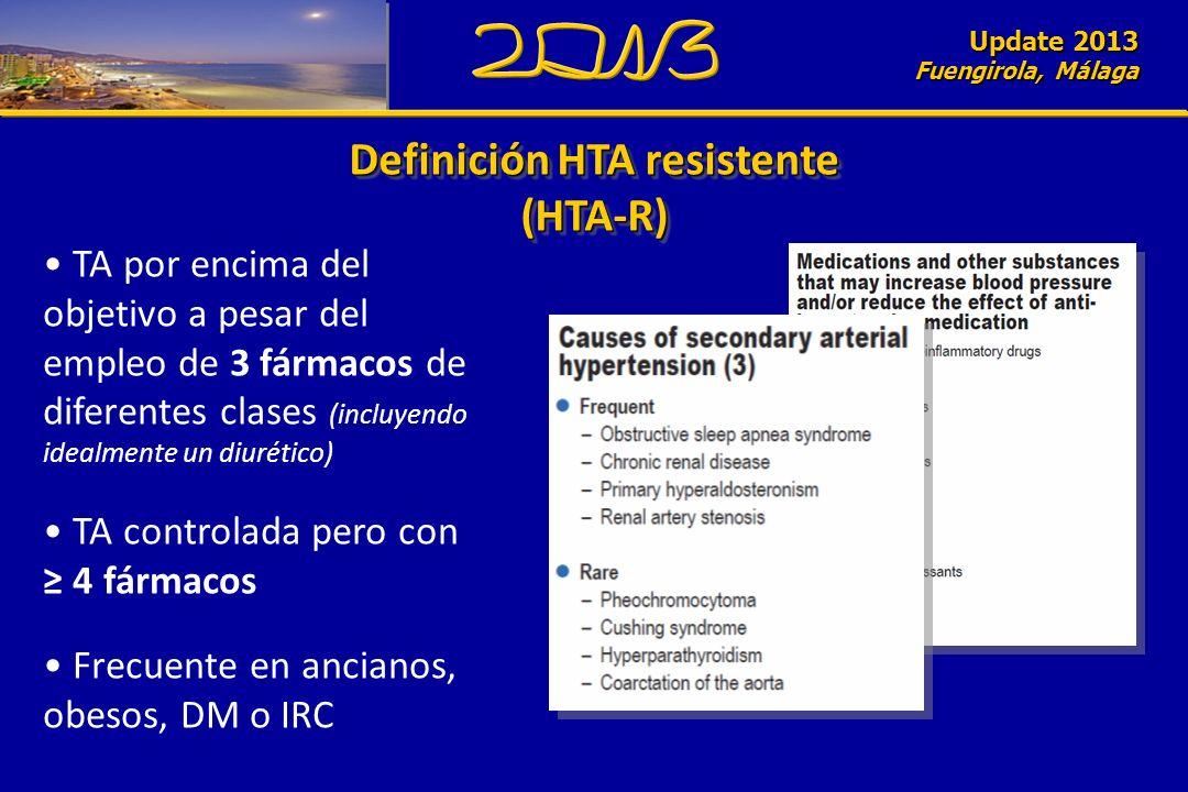 Update 2010 Fuengirola, Málaga Definición HTA resistente (HTA-R) (HTA-R) Update 2013 Fuengirola, Málaga TA por encima del objetivo a pesar del empleo de 3 fármacos de diferentes clases (incluyendo idealmente un diurético) TA controlada pero con 4 fármacos Frecuente en ancianos, obesos, DM o IRC