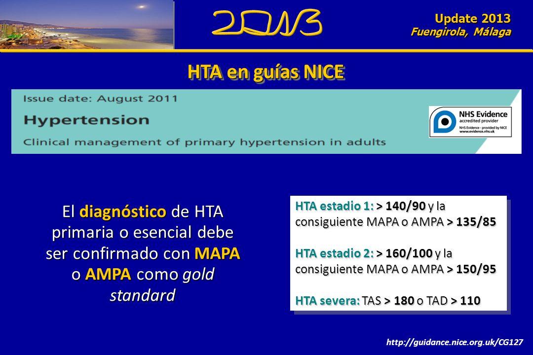 Update 2010 Fuengirola, Málaga HTA en guías NICE http://guidance.nice.org.uk/CG127 El diagnóstico de HTA primaria o esencial debe ser confirmado con MAPA o AMPA como gold standard HTA estadio 1: > 140/90 y la consiguiente MAPA o AMPA > 135/85 HTA estadio 2: > 160/100 y la consiguiente MAPA o AMPA > 150/95 HTA severa: TAS > 180 o TAD > 110 HTA estadio 1: > 140/90 y la consiguiente MAPA o AMPA > 135/85 HTA estadio 2: > 160/100 y la consiguiente MAPA o AMPA > 150/95 HTA severa: TAS > 180 o TAD > 110 Update 2013 Fuengirola, Málaga