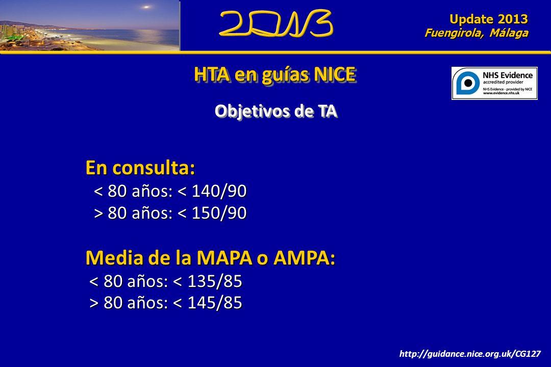 Update 2010 Fuengirola, Málaga HTA en guías NICE Objetivos de TA En consulta: < 80 años: < 140/90 < 80 años: < 140/90 > 80 años: 80 años: < 150/90 Media de la MAPA o AMPA: < 80 años: < 135/85 < 80 años: < 135/85 > 80 años: 80 años: < 145/85 http://guidance.nice.org.uk/CG127 Update 2013 Fuengirola, Málaga