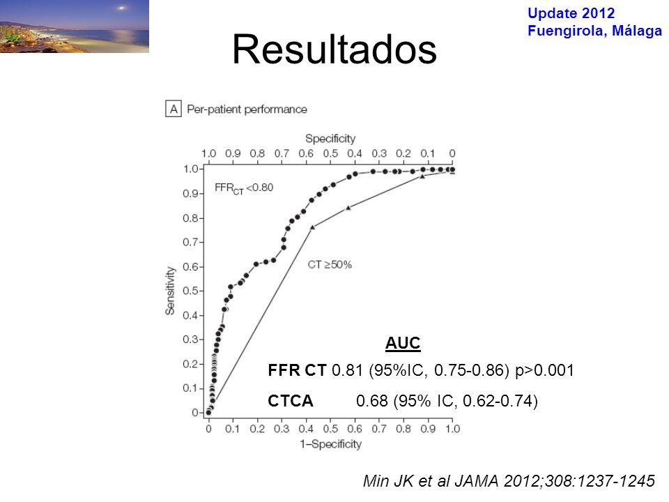 Update 2012 Fuengirola, Málaga FFR CT 0.81 (95%IC, 0.75-0.86) p>0.001 CTCA 0.68 (95% IC, 0.62-0.74) AUC Min JK et al JAMA 2012;308:1237-1245 Resultados