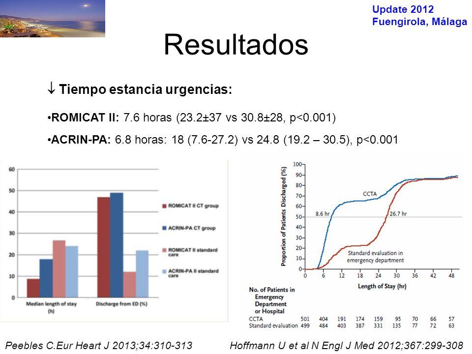 Update 2012 Fuengirola, Málaga 1-Hoffmann U et al N Engl J Med 2012;367:299-308 En pacientes con CTCA negativo no SCA ni muerte tras el alta 1,2 No diferencias significativas en eventos adversos mayores a los 28 días 1,2 En grupo CCTA –Se realizaron más pruebas 1 –Mayor exposición a radiación (13.9±10.4 vs 4.7±8.4, p <0.001) 1 Coste similar –(4,289$ vs 4,060$, p=0.65) 1 Resultados 2-Litt HI, N Engl J Med 2012;366:1393-403c