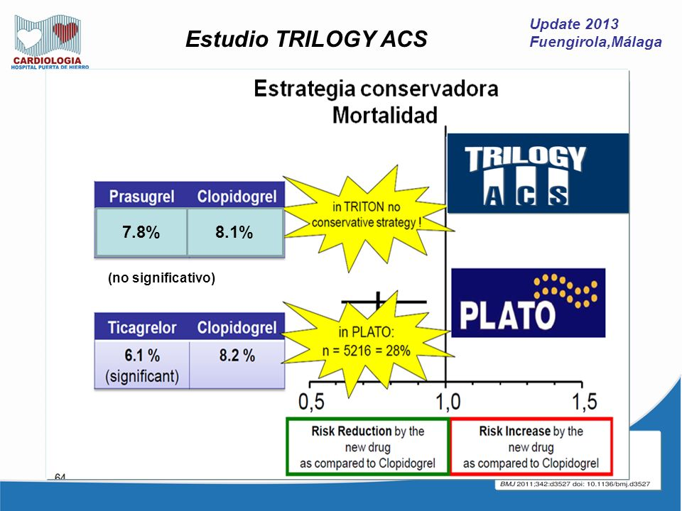 Update 2013 Fuengirola,Málaga Estudio TRILOGY ACS 7.8%8.1% (no significativo)
