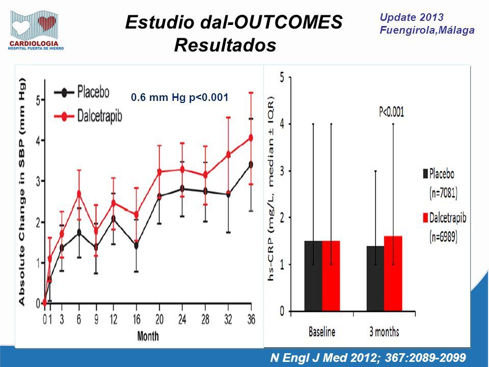 Update 2013 Fuengirola,Málaga N Engl J Med 2012; 367:2089-2099 Estudio dal-OUTCOMES Resultados 0.6 mm Hg p<0.001