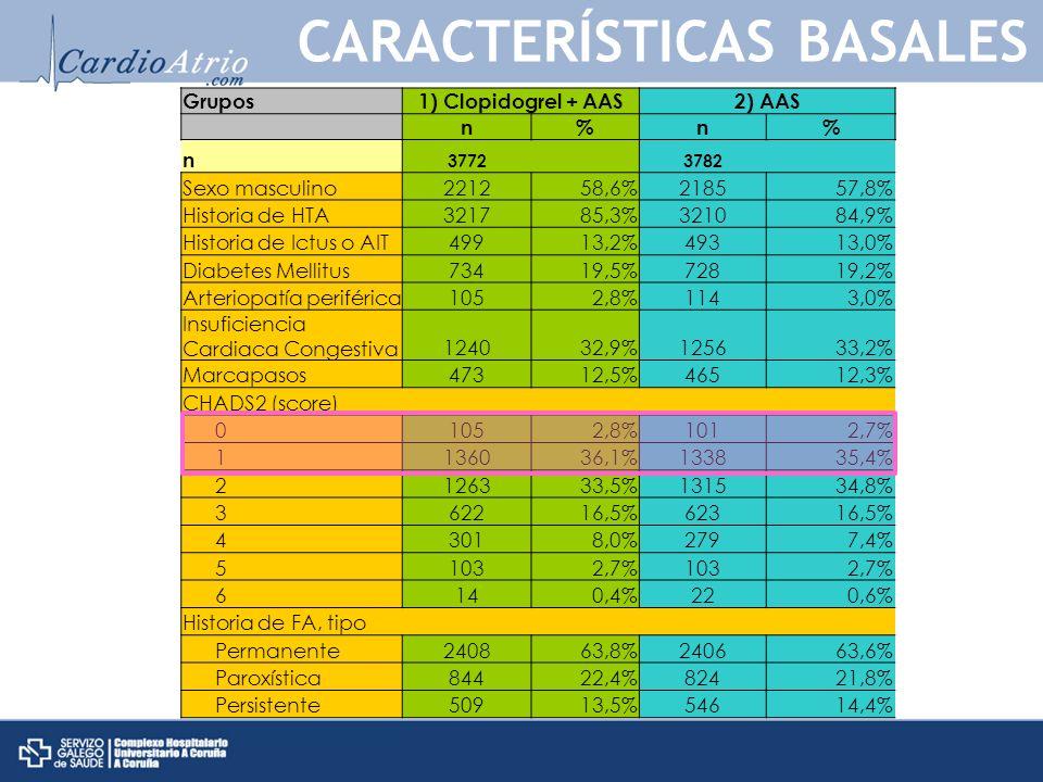 Grupos 1) Clopidogrel + AAS2) AAS n%n% n 3772 3782 Sexo masculino221258,6%218557,8% Historia de HTA321785,3%321084,9% Historia de Ictus o AIT49913,2%49313,0% Diabetes Mellitus73419,5%72819,2% Arteriopatía periférica1052,8%1143,0% Insuficiencia Cardiaca Congestiva124032,9%125633,2% Marcapasos47312,5%46512,3% CHADS2 (score) 01052,8%1012,7% 1136036,1%133835,4% 2126333,5%131534,8% 362216,5%62316,5% 43018,0%2797,4% 51032,7%1032,7% 6140,4%220,6% Historia de FA, tipo Permanente240863,8%240663,6% Paroxística84422,4%82421,8% Persistente50913,5%54614,4% CARACTERÍSTICAS BASALES