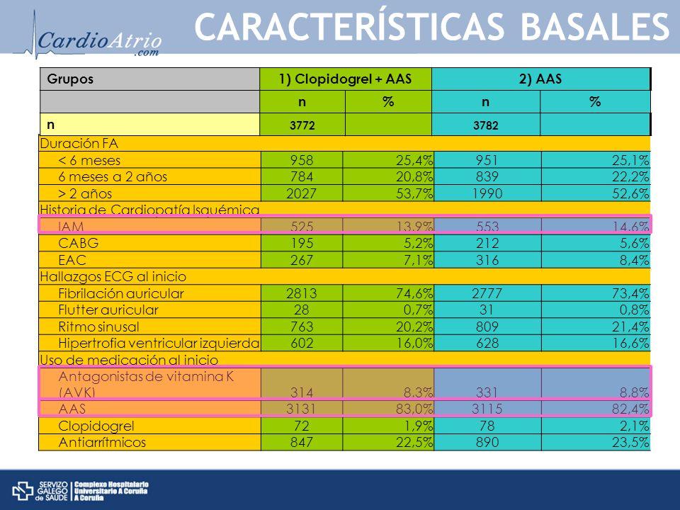 Duración FA < 6 meses95825,4%95125,1% 6 meses a 2 años78420,8%83922,2% > 2 años202753,7%199052,6% Historia de Cardiopatía Isquémica IAM52513,9%55314,6% CABG1955,2%2125,6% EAC2677,1%3168,4% Hallazgos ECG al inicio Fibrilación auricular281374,6%277773,4% Flutter auricular280,7%310,8% Ritmo sinusal76320,2%80921,4% Hipertrofia ventricular izquierda60216,0%62816,6% Uso de medicación al inicio Antagonistas de vitamina K (AVK)3148,3%3318,8% AAS313183,0%311582,4% Clopidogrel721,9%782,1% Antiarrítmicos84722,5%89023,5% CARACTERÍSTICAS BASALES Grupos1) Clopidogrel + AAS2) AAS n%n% n 3772 3782