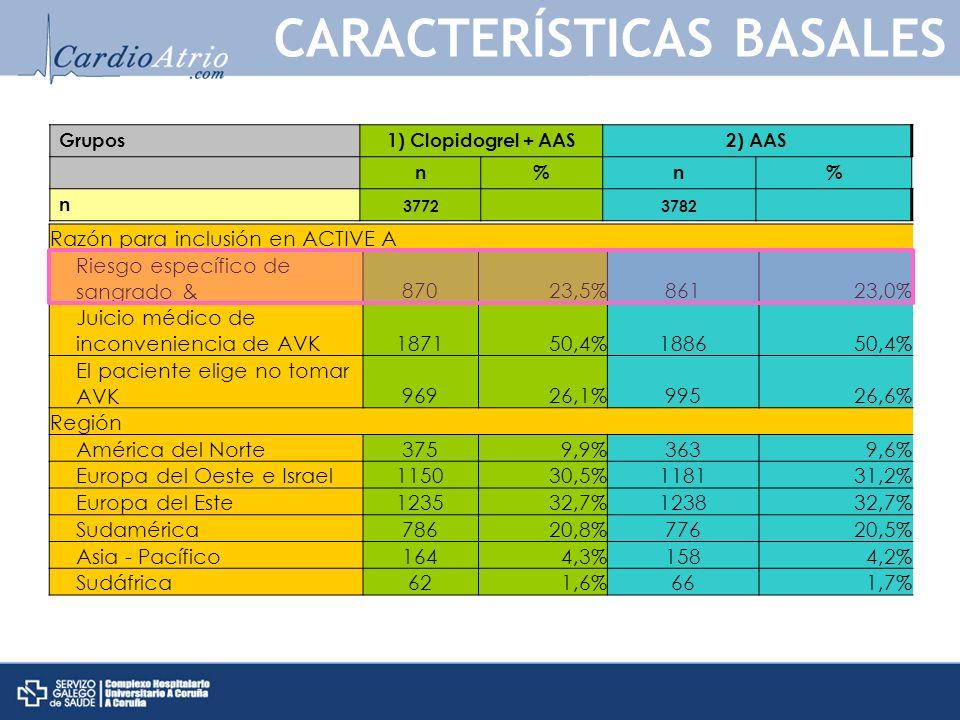 Razón para inclusión en ACTIVE A Riesgo específico de sangrado &87023,5%86123,0% Juicio médico de inconveniencia de AVK187150,4%188650,4% El paciente elige no tomar AVK96926,1%99526,6% Región América del Norte3759,9%3639,6% Europa del Oeste e Israel115030,5%118131,2% Europa del Este123532,7%123832,7% Sudamérica78620,8%77620,5% Asia - Pacífico1644,3%1584,2% Sudáfrica621,6%661,7% CARACTERÍSTICAS BASALES Grupos1) Clopidogrel + AAS2) AAS n%n% n 3772 3782