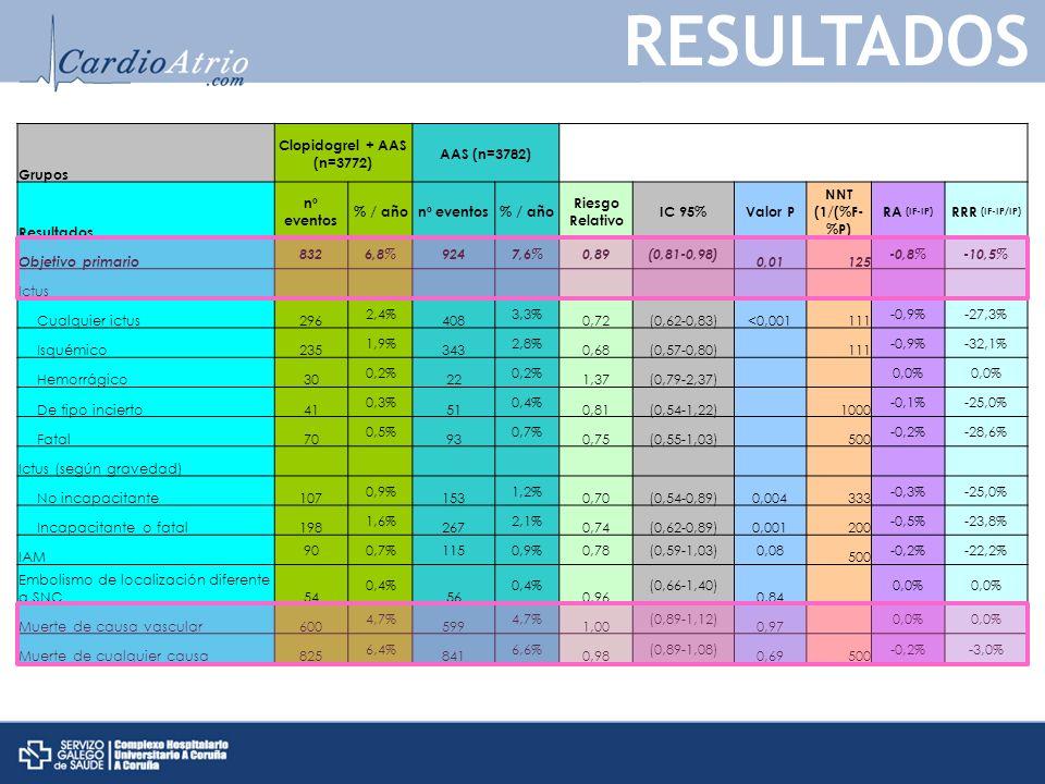 Grupos Clopidogrel + AAS (n=3772) AAS (n=3782) Resultados nº eventos % / añonº eventos% / año Riesgo Relativo IC 95%Valor P NNT (1/(%F- %P) RA (IF-IP) RRR (IF-IP/IP) Objetivo primario 8326,8%9247,6%0,89(0,81-0,98) 0,01125 -0,8%-10,5% Ictus Cualquier ictus296 2,4% 408 3,3% 0,72(0,62-0,83)<0,001111 -0,9%-27,3% Isquémico235 1,9% 343 2,8% 0,68(0,57-0,80) 111 -0,9%-32,1% Hemorrágico30 0,2% 22 0,2% 1,37(0,79-2,37) 0,0% De tipo incierto41 0,3% 51 0,4% 0,81(0,54-1,22) 1000 -0,1%-25,0% Fatal70 0,5% 93 0,7% 0,75(0,55-1,03) 500 -0,2%-28,6% Ictus (según gravedad) No incapacitante107 0,9% 153 1,2% 0,70(0,54-0,89)0,004333 -0,3%-25,0% Incapacitante o fatal198 1,6% 267 2,1% 0,74(0,62-0,89)0,001200 -0,5%-23,8% IAM 900,7%1150,9%0,78(0,59-1,03)0,08 500 -0,2%-22,2% Embolismo de localización diferente a SNC54 0,4% 56 0,4% 0,96 (0,66-1,40) 0,84 0,0% Muerte de causa vascular600 4,7% 599 4,7% 1,00 (0,89-1,12) 0,97 0,0% Muerte de cualquier causa825 6,4% 841 6,6% 0,98 (0,89-1,08) 0,69500 -0,2%-3,0% RESULTADOS