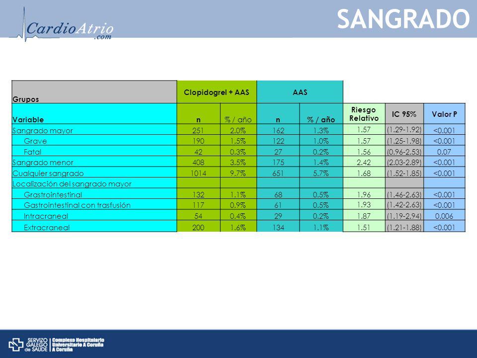 Grupos Clopidogrel + AASAAS Variablen % / año n Riesgo Relativo IC 95%Valor P Sangrado mayor2512.0%1621.3% 1.57(1.29-1.92) <0.001 Grave1901.5%1221.0%1.57(1.25-1.98)<0.001 Fatal420.3%270.2%1.56(0.96-2.53)0.07 Sangrado menor4083.5%1751.4%2.42(2.03-2.89)<0.001 Cualquier sangrado10149.7%6515.7%1.68(1.52-1.85)<0.001 Localización del sangrado mayor Grastrointestinal1321.1%680.5%1.96(1.46-2.63)<0.001 Gastrointestinal con trasfusión1170.9%610.5% 1.93(1.42-2.63) <0.001 Intracraneal540.4%290.2%1.87(1.19-2.94)0.006 Extracraneal2001.6%1341.1%1.51(1.21-1.88)<0.001 SANGRADO