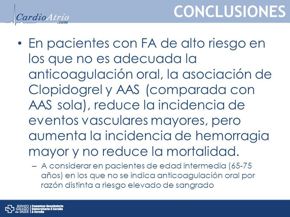 En pacientes con FA de alto riesgo en los que no es adecuada la anticoagulación oral, la asociación de Clopidogrel y AAS (comparada con AAS sola), reduce la incidencia de eventos vasculares mayores, pero aumenta la incidencia de hemorragia mayor y no reduce la mortalidad.