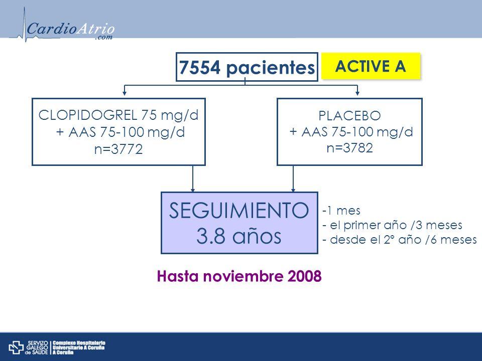 CLOPIDOGREL 75 mg/d + AAS 75-100 mg/d n=3772 7554 pacientes PLACEBO + AAS 75-100 mg/d n=3782 ACTIVE A SEGUIMIENTO 3.8 años -1 mes - el primer año /3 meses - desde el 2º año /6 meses Hasta noviembre 2008