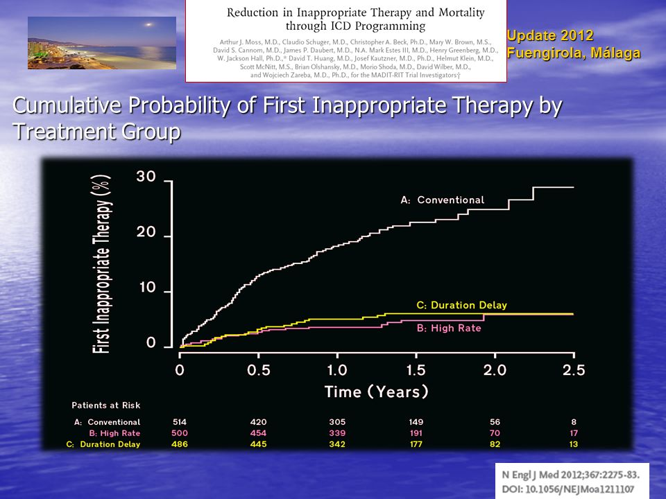 Cumulative Probability of First Inappropriate Therapy by Treatment Group Update 2012 Fuengirola, Málaga