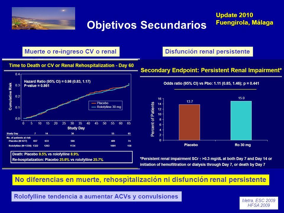 Update 2010 Fuengirola, Málaga Cirugía de restauración ventricular Estudio STICH