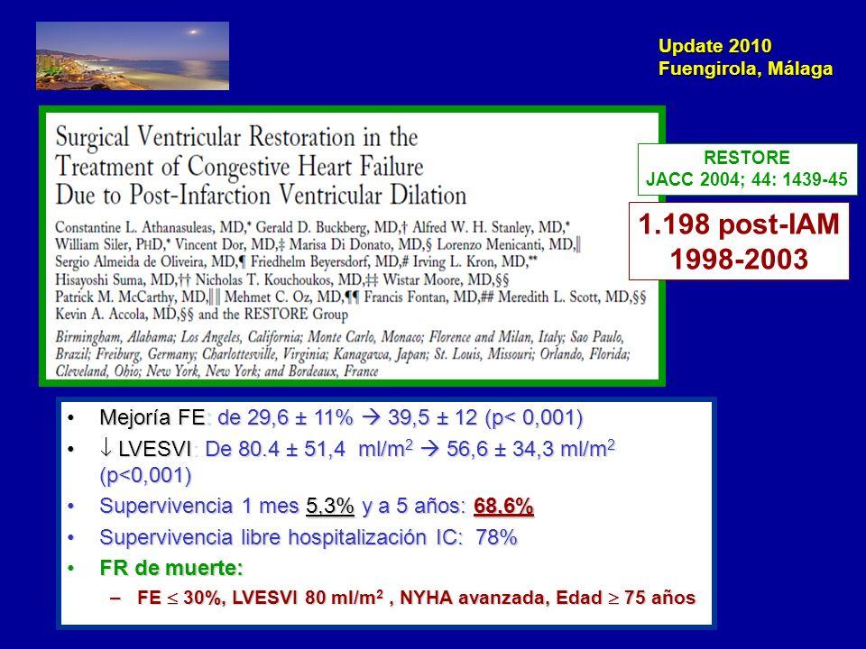 Update 2010 Fuengirola, Málaga NEJM 2009; 360: 1705-17 1000 pacientes, aleatorizado1000 pacientes, aleatorizado > 18 años> 18 años FE 35% + CAD susceptible CABG + disfunción VI con akinesia o diskinesia anterior susceptible de CRV.FE 35% + CAD susceptible CABG + disfunción VI con akinesia o diskinesia anterior susceptible de CRV.