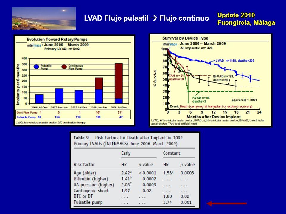 Update 2010 Fuengirola, Málaga Registro Pacientes con Asistencia Mecánica Circulatoria Obligatorio USA VADs aprobadas FDA Registro INTERMACS Kirklin, JHLT 2008; 27: 1065-72
