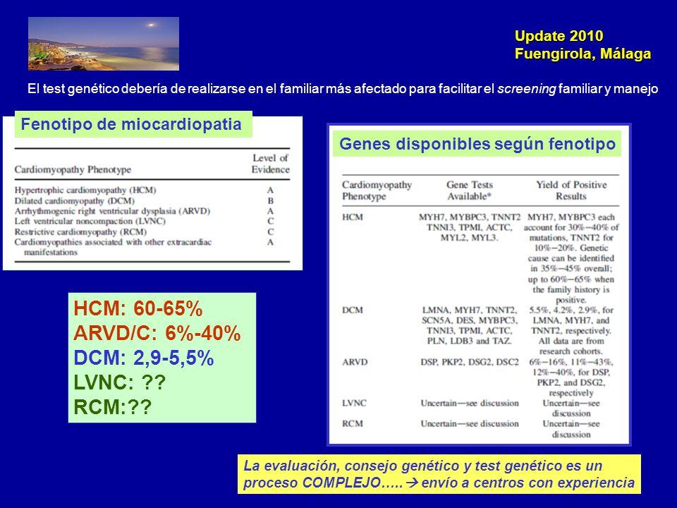 Update 2010 Fuengirola, Málaga HP HAP Clasificación Dana Point 2008 1.HAP (idiopatica, familiar asociada a otras condiciones (ej.