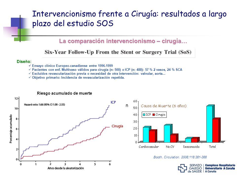 Intervencionismo frente a Cirugía: resultados a largo plazo del estudio SOS La comparación intervencionismo – cirugía… Diseño: Ensayo clínico Europeo-