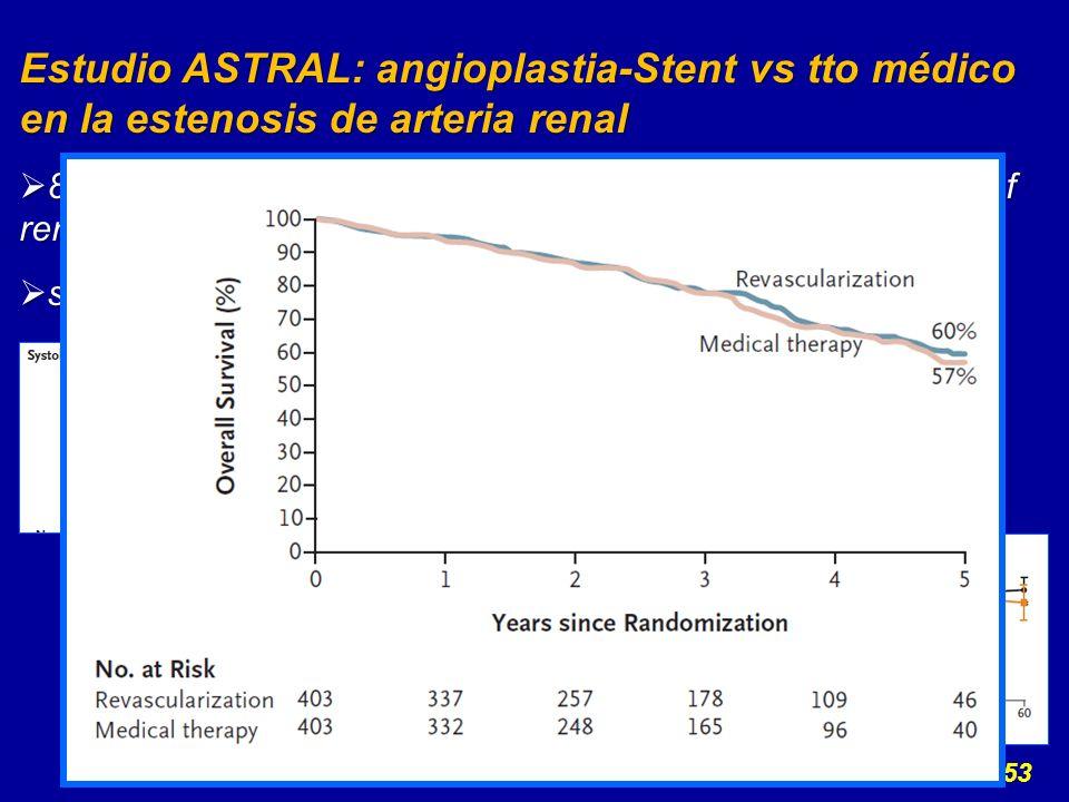 ASTRAL invest, N Eng J Med 2009; 361:1953 Estudio ASTRAL: angioplastia-Stent vs tto médico en la estenosis de arteria renal 806 pac, edad media 71 años, 63% varones, con FRCV y enf renovascular aterosclerótica, HTA e insuf.
