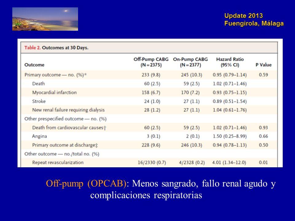 Update 2013 Fuengirola, Málaga Off-pump (OPCAB): Menos sangrado, fallo renal agudo y complicaciones respiratorias