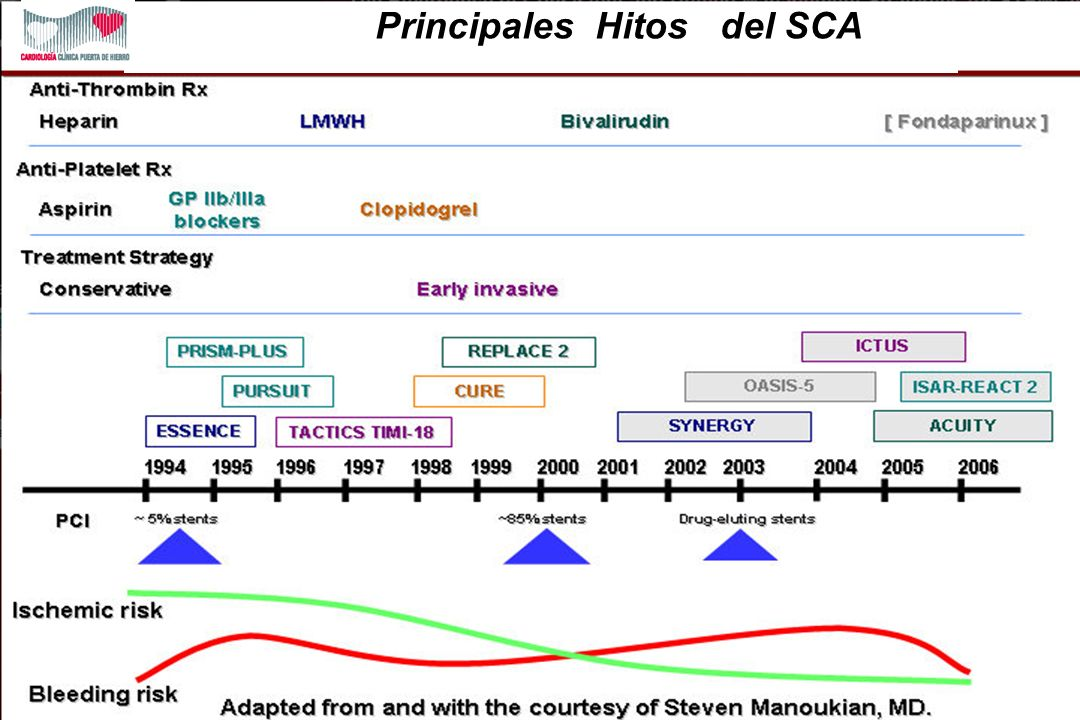 Principales Hitos del SCA