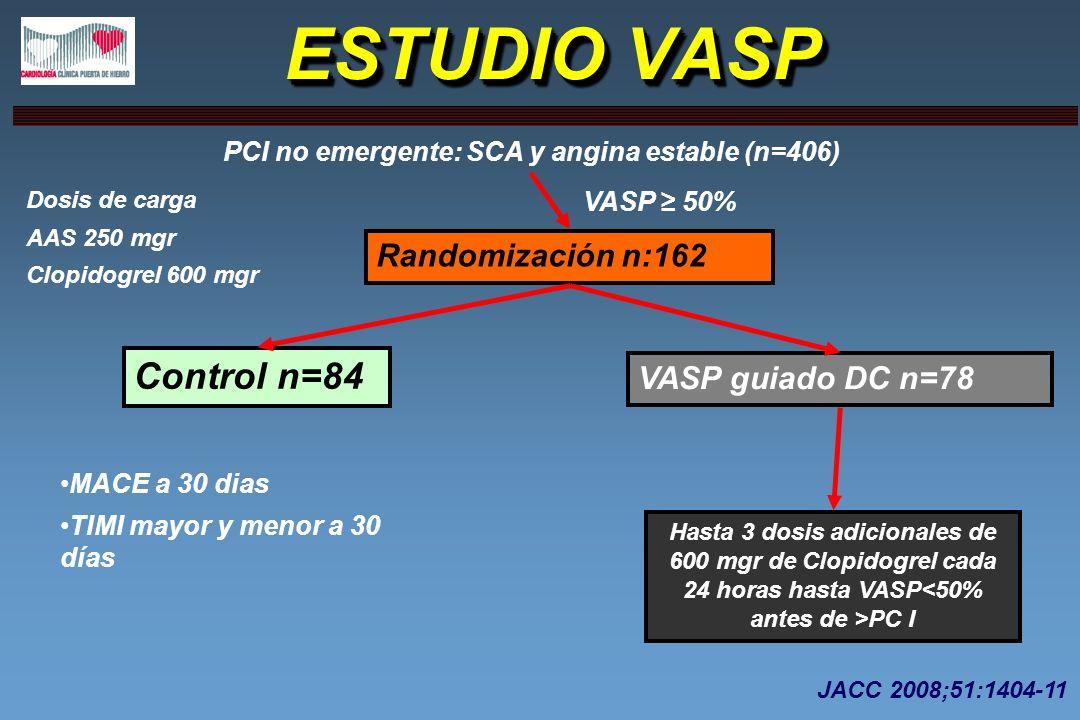 ESTUDIO VASP PCI no emergente: SCA y angina estable (n=406) Randomización n:162 Control n=84 VASP guiado DC n=78 Hasta 3 dosis adicionales de 600 mgr