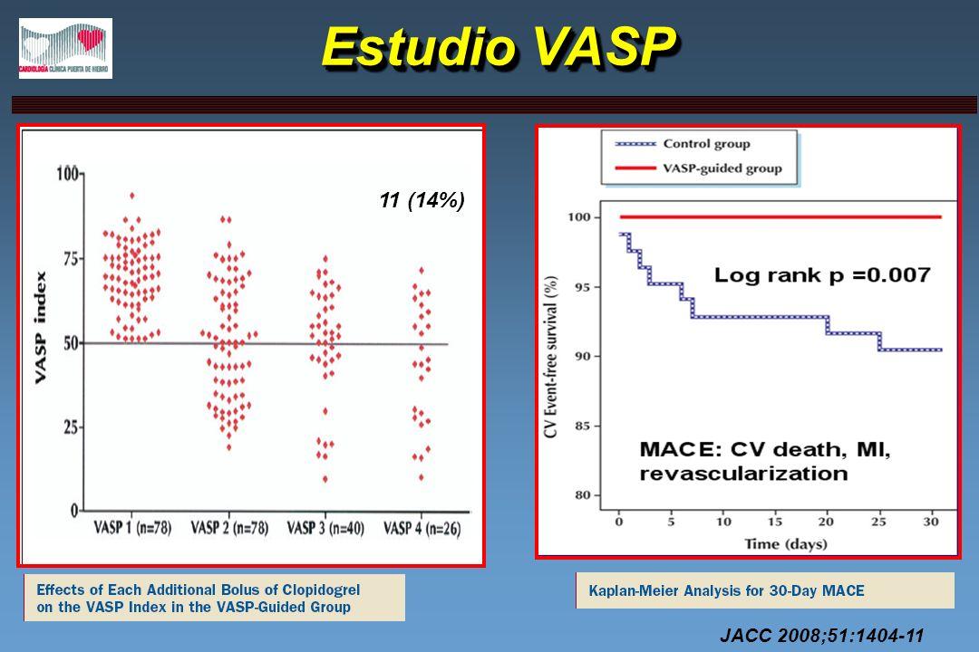 Estudio VASP 11 (14%) JACC 2008;51:1404-11