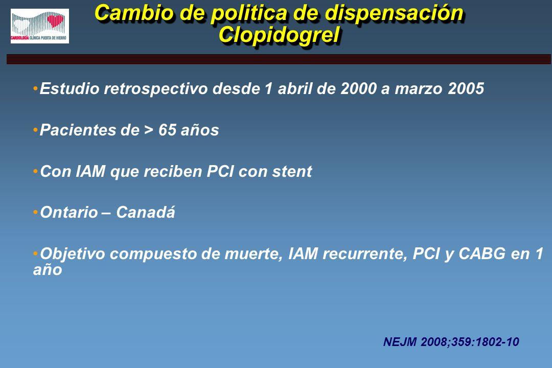 Cambio de politica de dispensación Clopidogrel Estudio retrospectivo desde 1 abril de 2000 a marzo 2005 Pacientes de > 65 años Con IAM que reciben PCI