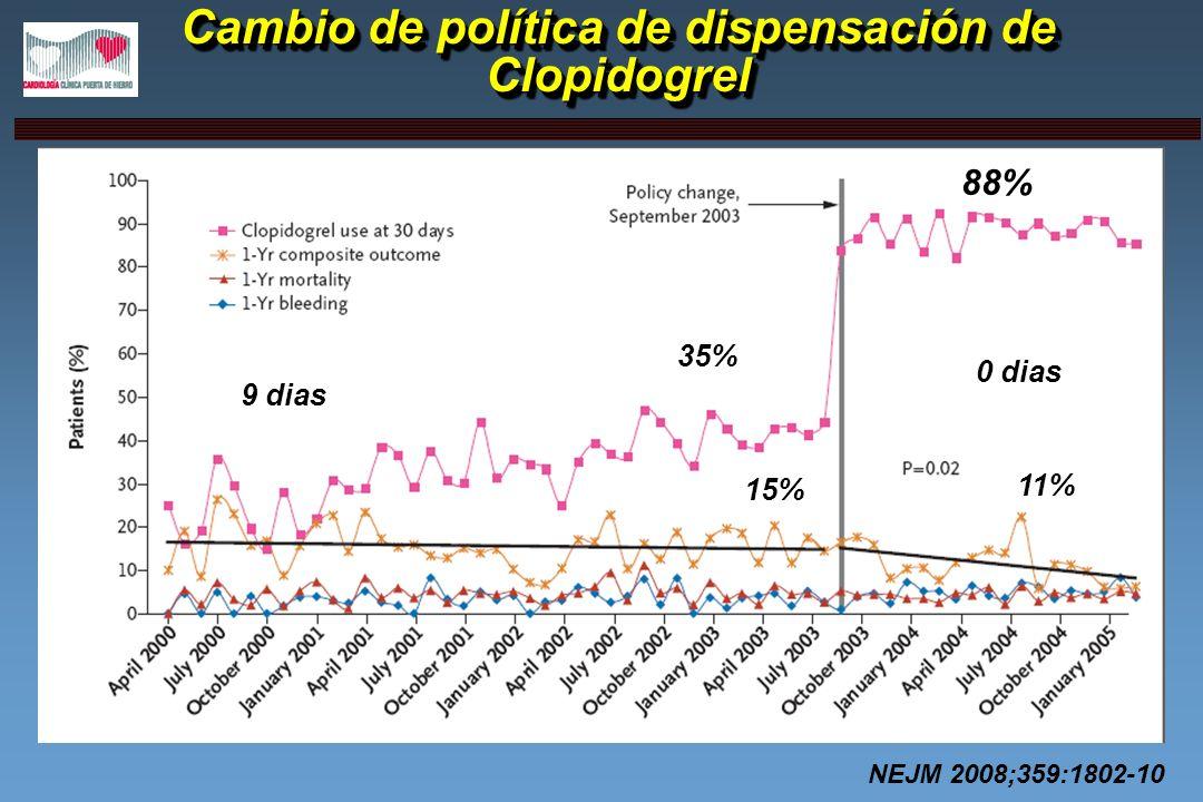 Cambio de política de dispensación de Clopidogrel 35% 88% 9 dias 0 dias 15% 11% NEJM 2008;359:1802-10