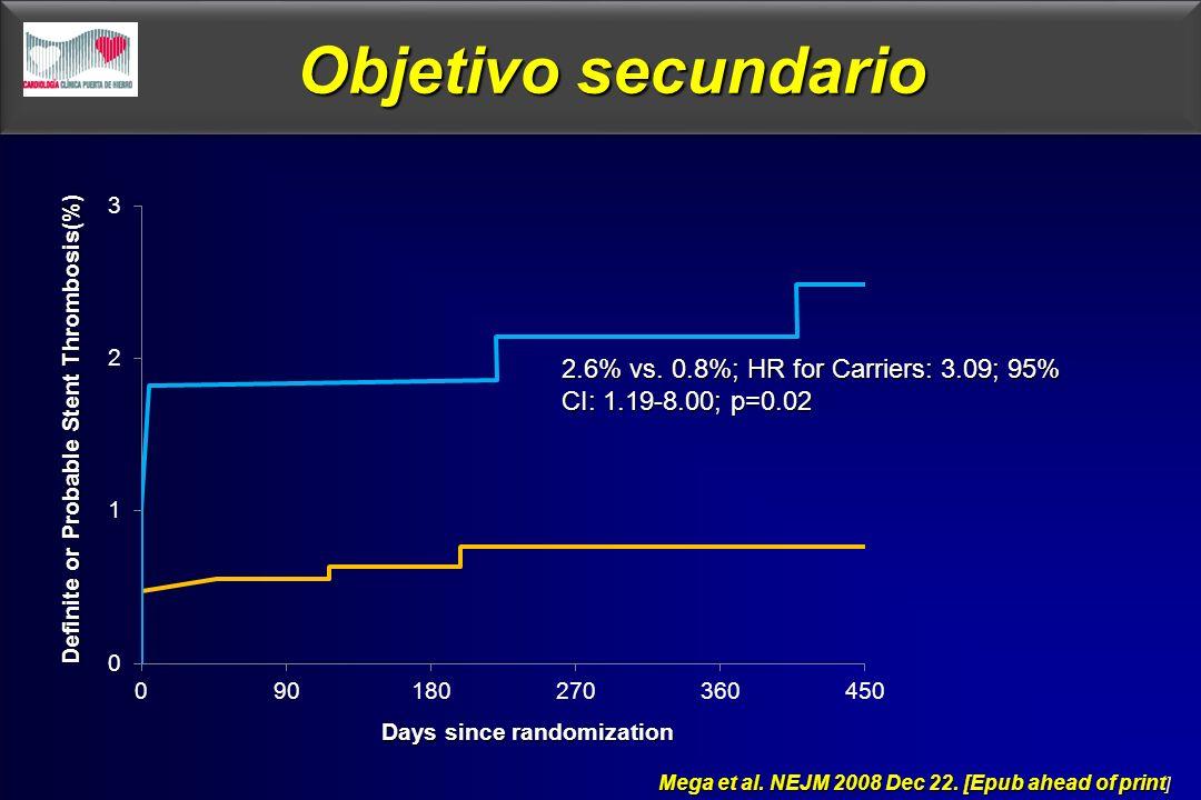 Objetivo secundario Mega et al. NEJM 2008 Dec 22. [Epub ahead of print ] Mega et al. NEJM 2008 Dec 22. [Epub ahead of print ] 2.6% vs. 0.8%; HR for Ca