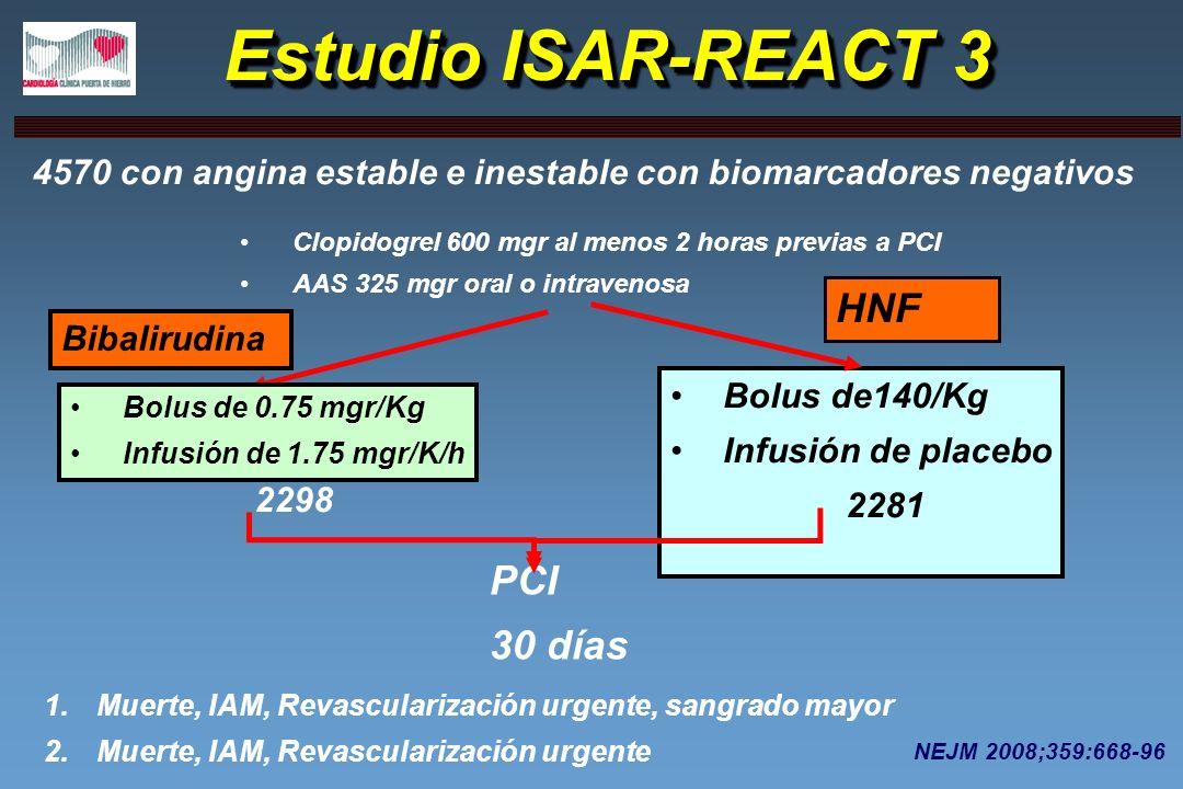 Estudio ISAR-REACT 3 4570 con angina estable e inestable con biomarcadores negativos Clopidogrel 600 mgr al menos 2 horas previas a PCI AAS 325 mgr or