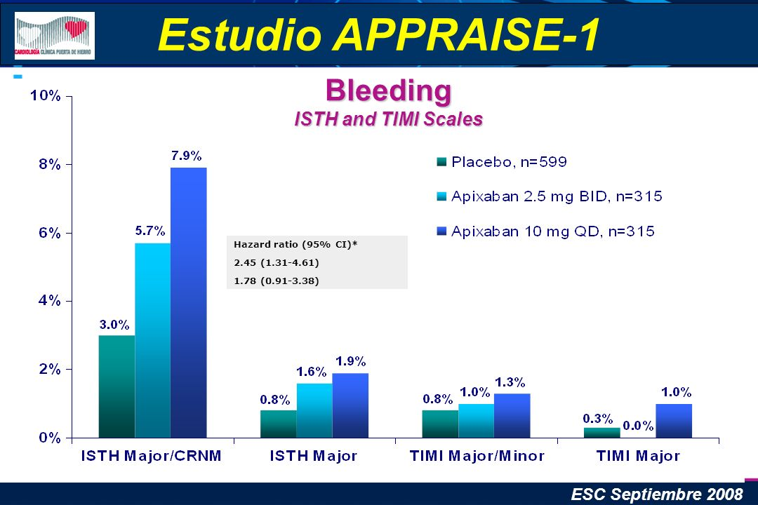 Bleeding ISTH and TIMI Scales Estudio APPRAISE-1 ESC Septiembre 2008 Hazard ratio (95% CI)* 2.45 (1.31-4.61) 1.78 (0.91-3.38)