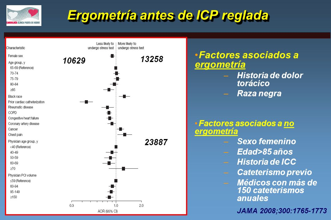 Ergometría antes de ICP reglada Ergometría antes de ICP reglada Factores asociados a ergometría –Historia de dolor torácico –Raza negra Factores asoci