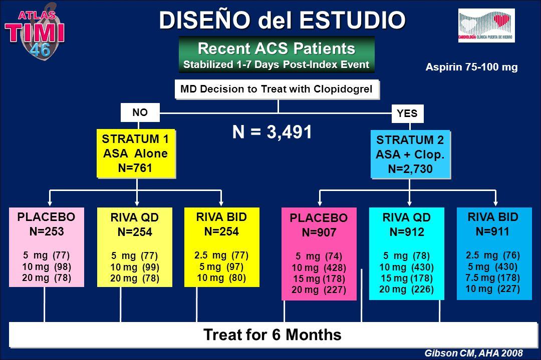 DISEÑO del ESTUDIO DISEÑO del ESTUDIO NO YES Recent ACS Patients Stabilized 1-7 Days Post-Index Event Treat for 6 Months MD Decision to Treat with Clo