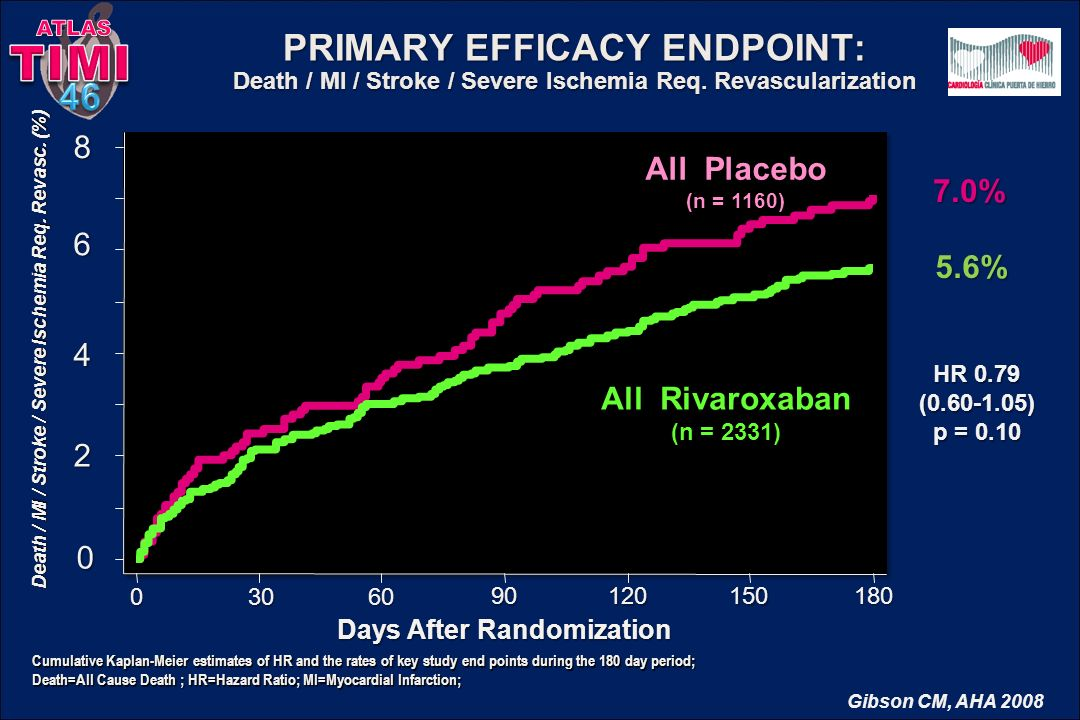 Days After Randomization PRIMARY EFFICACY ENDPOINT: Death / MI / Stroke / Severe Ischemia Req. Revascularization All Rivaroxaban (n = 2331) All Placeb